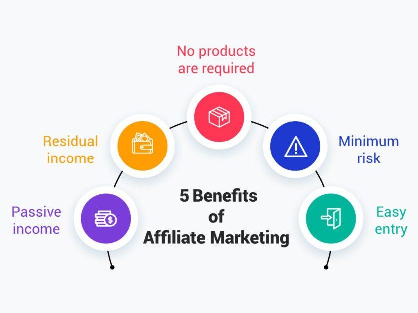 Affiliate marketing has five noteworthy benefits.