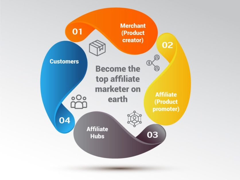 Affiliate marketing consists of four major elements.