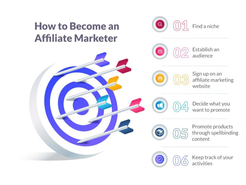 You can become an affiliate marketer by taking these six steps.