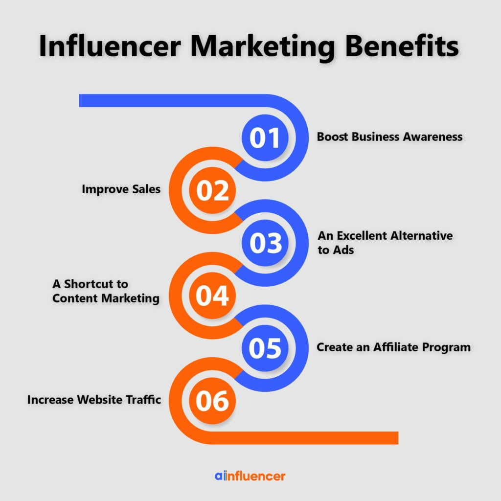 These are six of the major benefits of influencer marketing.